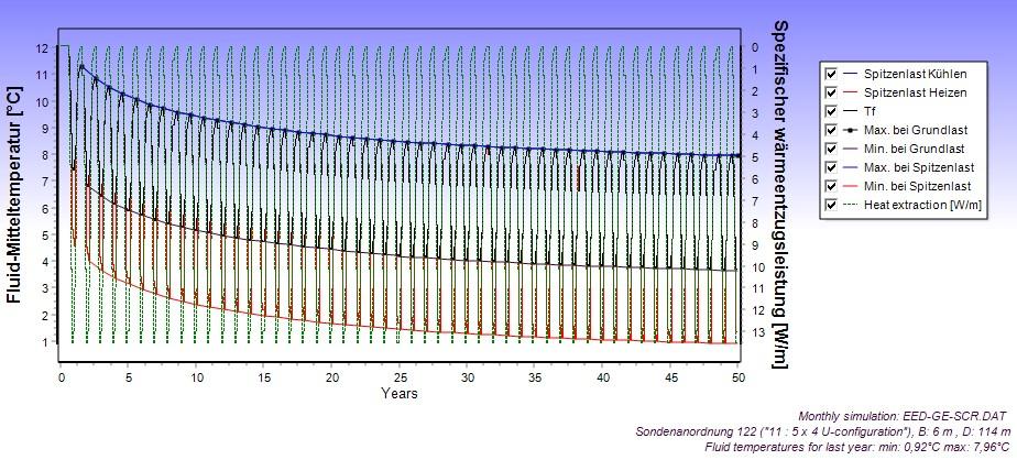 EED-Berechnungen - Fluidtemperaturen