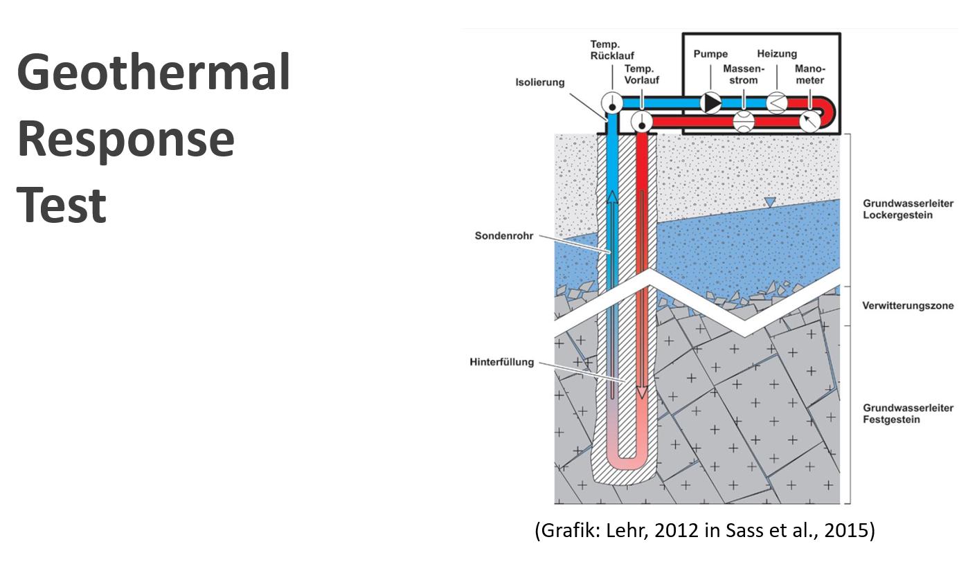 Geothermal Response Tests