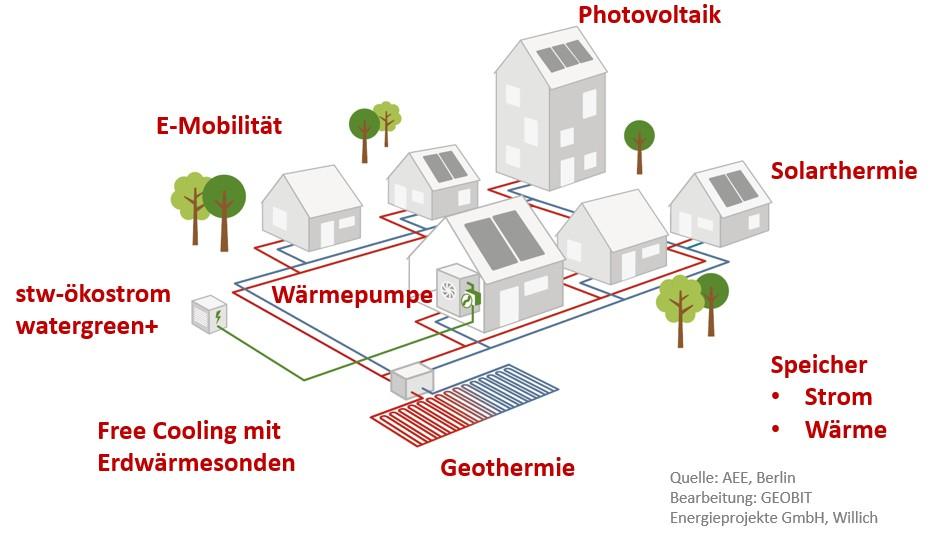Schemazeichnung Nahwärme in einem Wohngebiet